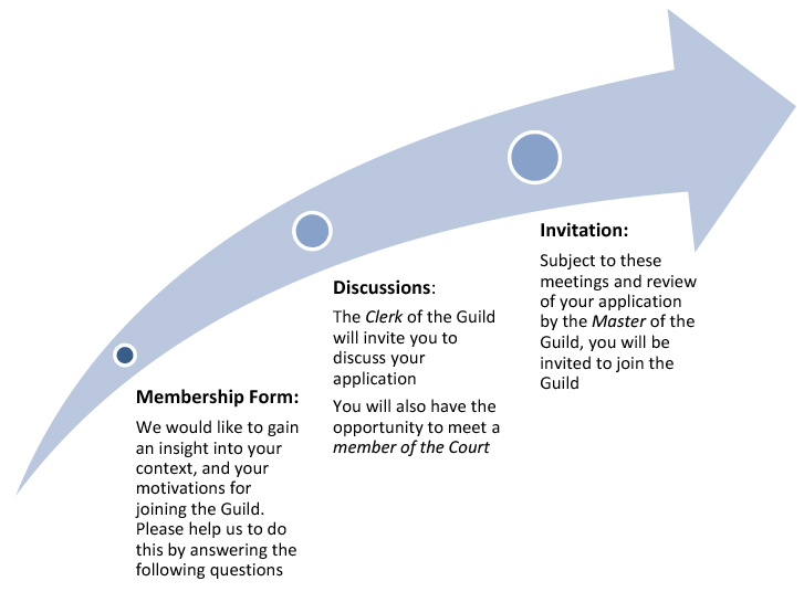 membership application process